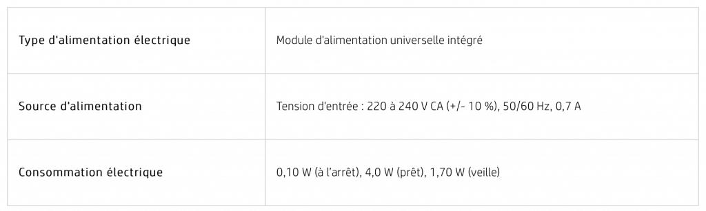 HP Envy 6020 consommation d'énergie